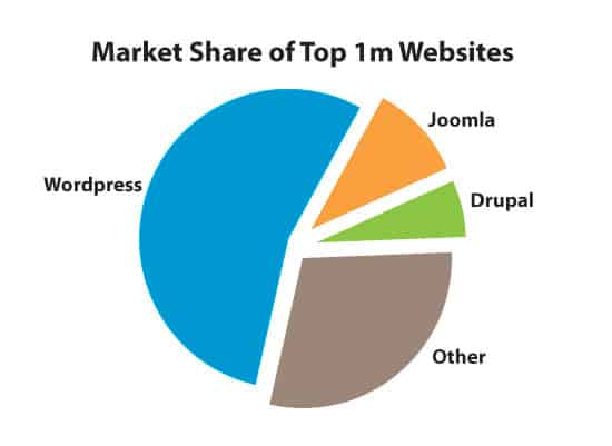 Breakdown of websites with a clearly identifiable CMS